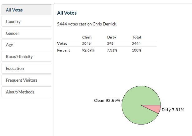 "Chris Derrick Got the Highest ""Clean"" % in Poll #3"