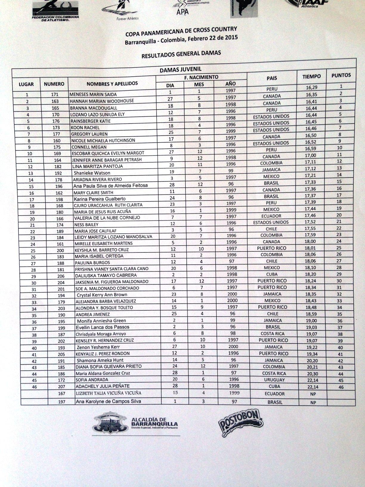Results Junior Women