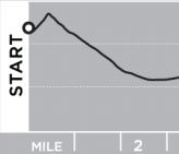 Course elevation chart for 1st 5k - dotted lines are 200' and 400.'