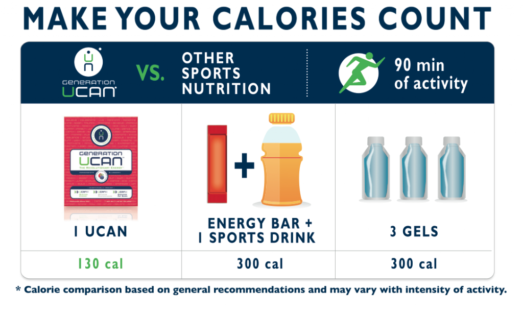 UCAN vs. Other Sports Nutrition