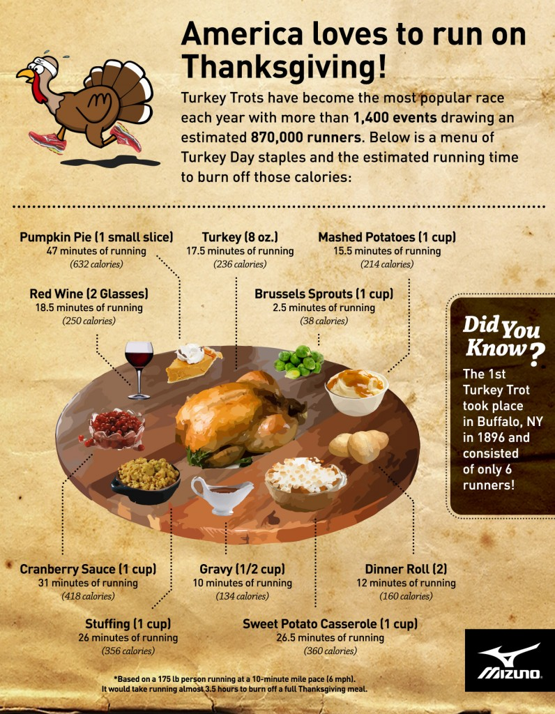 mizuno-2015-turkey-trot-infographic-r5