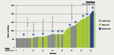 jungfrau-marathon-elevation
