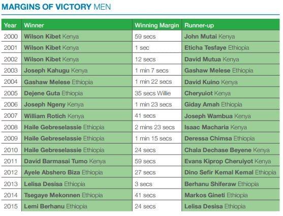 dubai-margins-victory