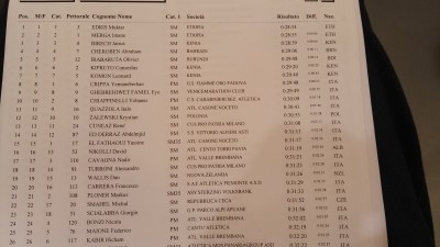Men's Results - Click for larger image