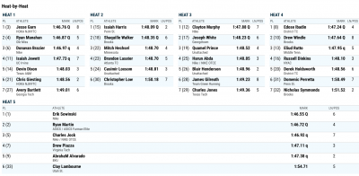 Click to enlarge men's 800m results