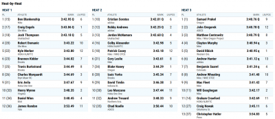 Click to enlarge men's 1500 results or here for results website