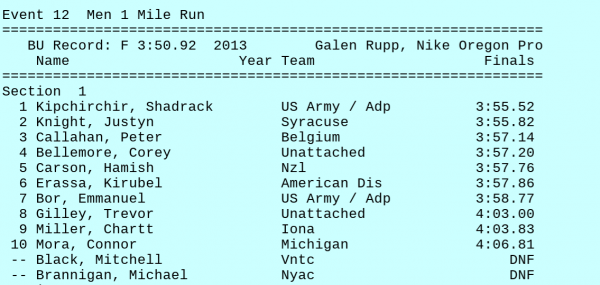 Result of the fast heat of the men's mile in Boston. * Full results