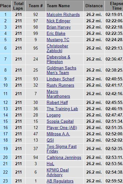 results-2018-indoor-marathon