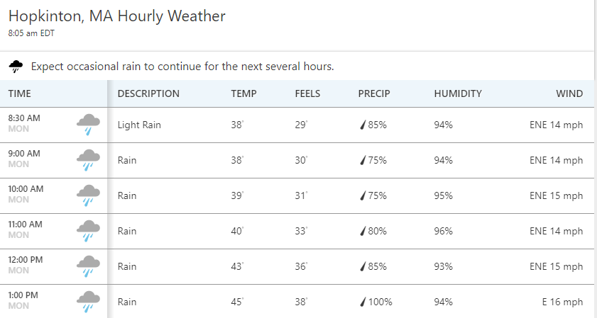 This is the hourly forecast for Hopkinton (race start) as of 8:05 am ET - Women start at 9:32 am ET, men at 10 am ET