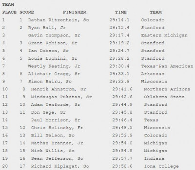 2003 NCAA XC Results from TFN? Want similar results? Subscribe to TFN