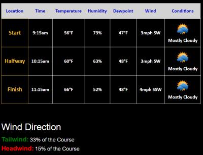 Screenshot from findmymarathon.com