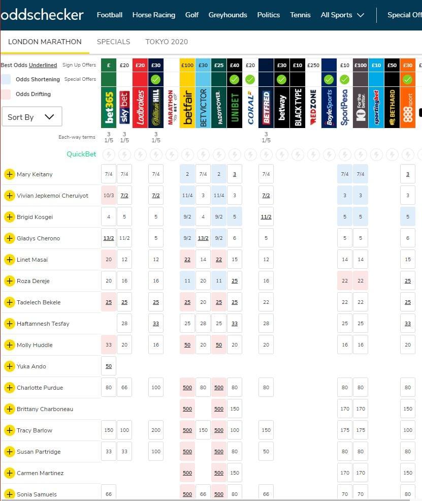 betting london