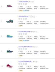10 Great Running Shoes Under $100
